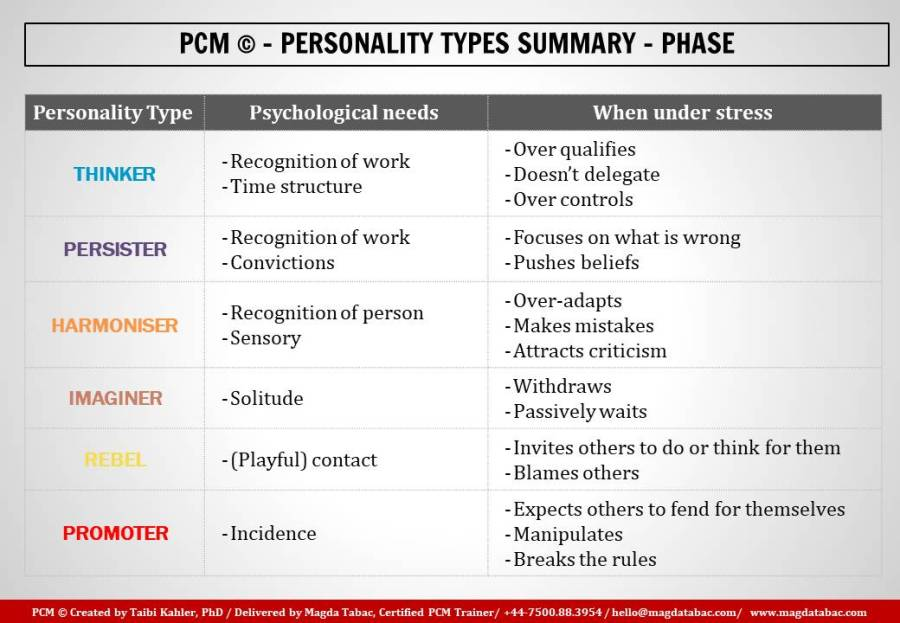 Summary slides PCM Magda Tabac Phase 1024x709 - Motivation and distress - in my first post on People First