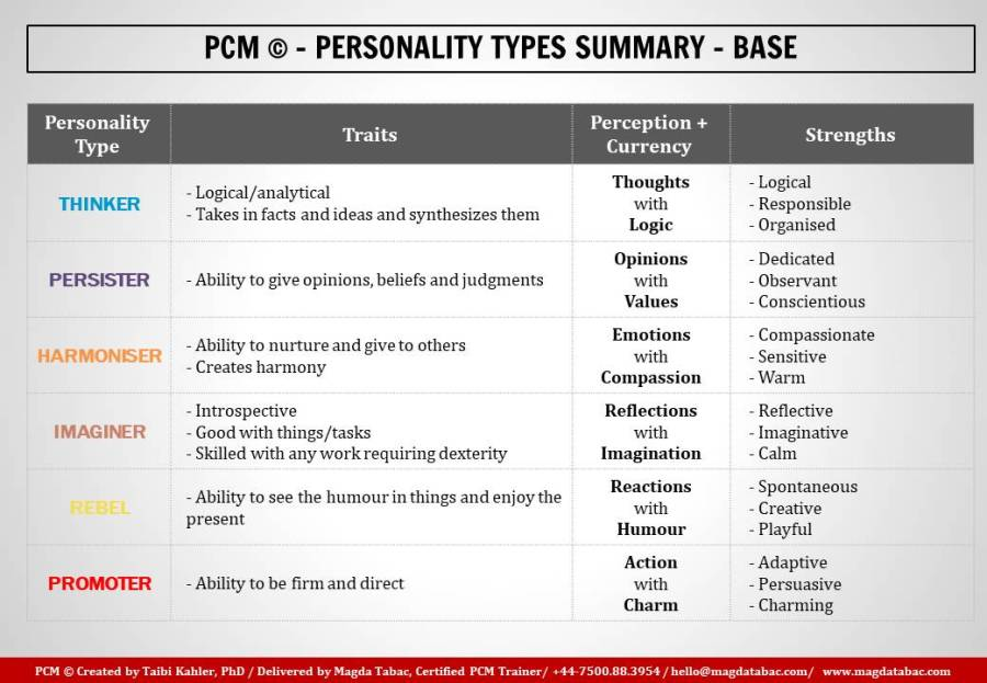 PCM; Process Communication Model; Personality Types; Personality Type; base personality; strengths; weaknesses; currency; PCM trainer in London; Process communication model trainer in London