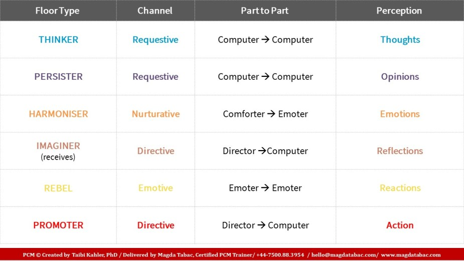 Personality types Channels and Parts to Parts 1024x576 - The magic of connection starts with… the Process (Part 2)