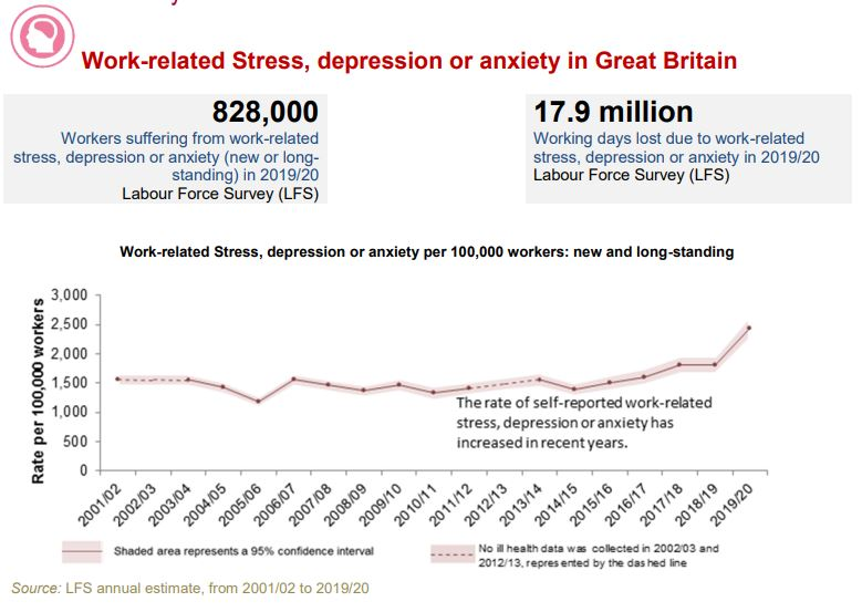 Work Related Stress UK Labour Force Survey - Body-Mind-Relationships: A Framework for Resilience