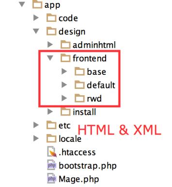 magento-stucture-html-xml