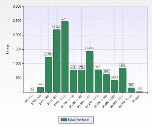 Sales by Price Range ($,000)