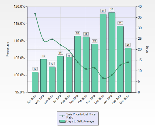 Time frame is from Apr 2018 to Mar 2019 Area Name is '18 - Cupertino' Property Type is 'Residential' Property Sub Type is 'Single Family Home', 'Condominium', and 'Townhouse' Results calculated from approximately 540 listings