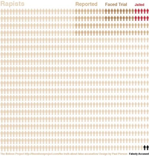 bogus rapist visualization