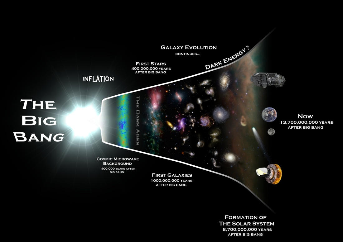 The Big Bang Amp The Formation Of The Universe