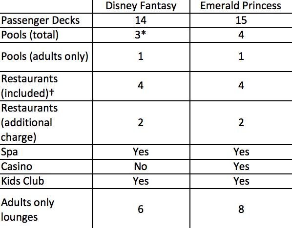 Fantasy vs Emerald Chart
