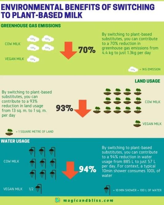 Plant based milk vs cow milk - Environmental benefits