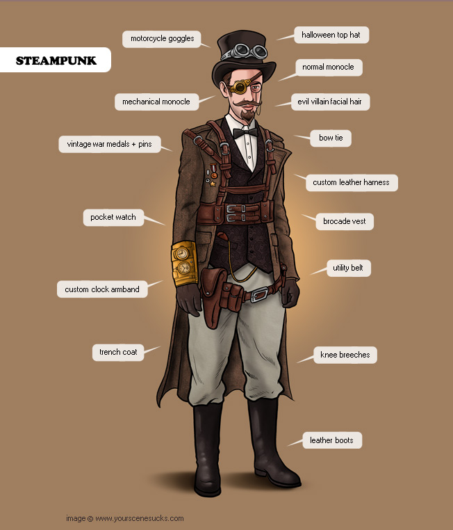 Steampunk fashion outfit with speech bubbles around it