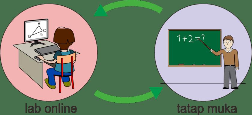 model Lab Rotation Blended Learning