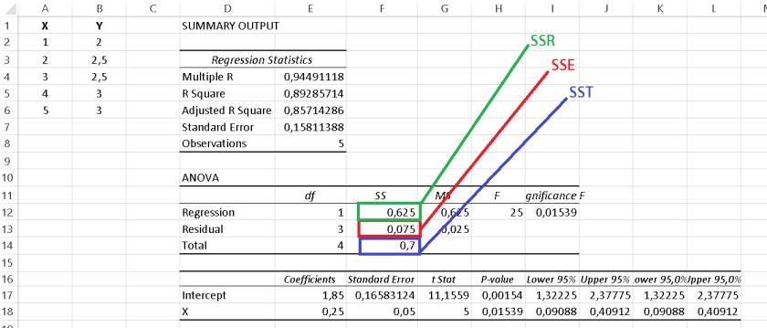 contoh output Ukuran Variasi dalam Model Regresi