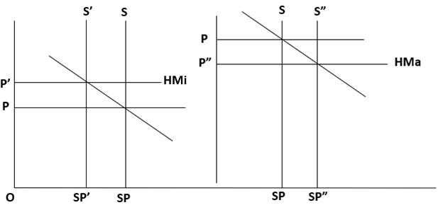 Kurva Stabilisasi harga dengan penetapan harga fluktuasi