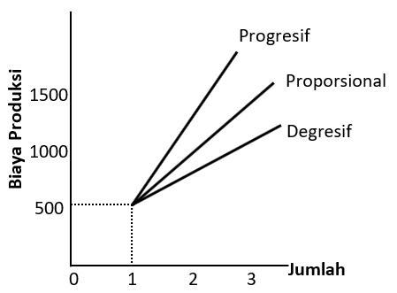 Kurva Biaya produksi Variabel Proporsional, Progresif, dan Degresif