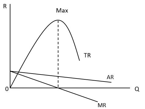 Kurva Hubungan TR, AR dan MR