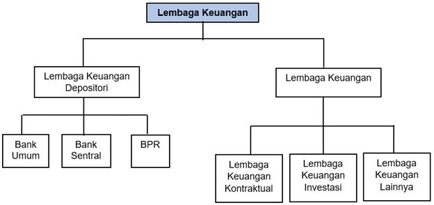 Gambar Macam-macam Lembaga Keuangan di Indonesia