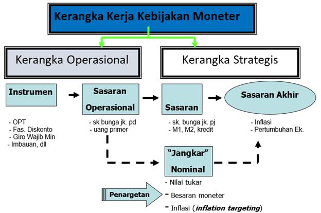 Kerangka Operasional Kebijakan Moneter
