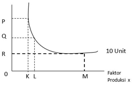 Kurva Kombinasi Faktor Produksi Isoquant