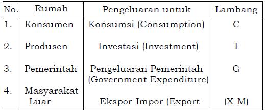 Pengelompokan pengeluaran Pendapatan nasional