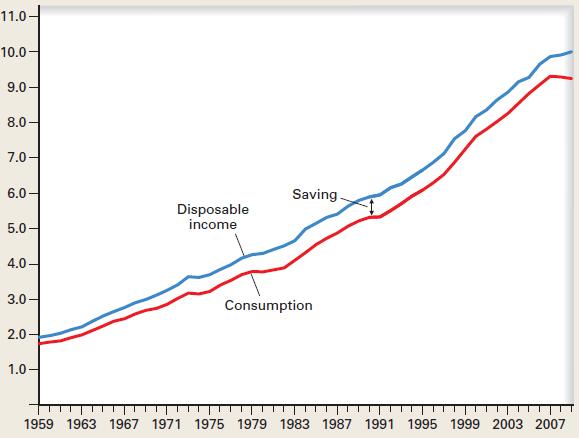 Kurva pendapatan nasional, konsumsi dan saving