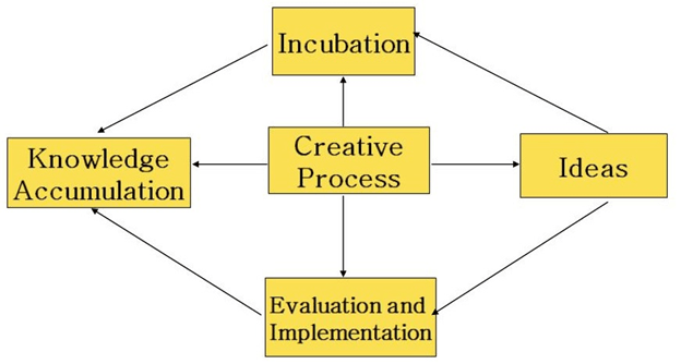 Kerangka proses berpikir kreatif Kuratko dan Hodgetts
