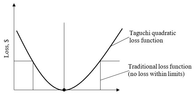 Gambar Taguchi Quality Loss Function