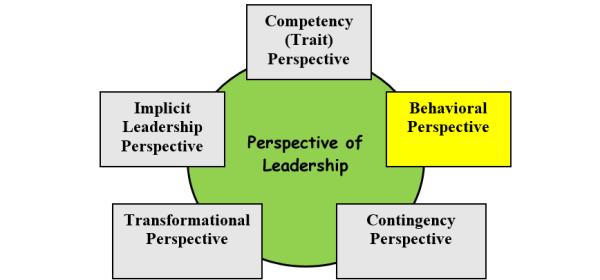 Perspektif Perilaku Kepemimpinan yang Efektif