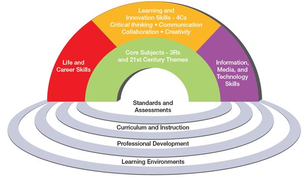 keterampilan abad ke-21 dalam sistem pendidikan