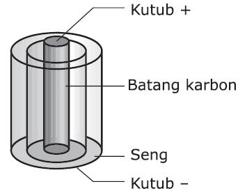 Bagian-bagian Batu Baterai