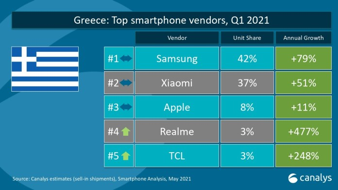Realme: Top 4 σε Ελλάδα, Τσεχία και Σλοβενία σύμφωνα με την Canalys