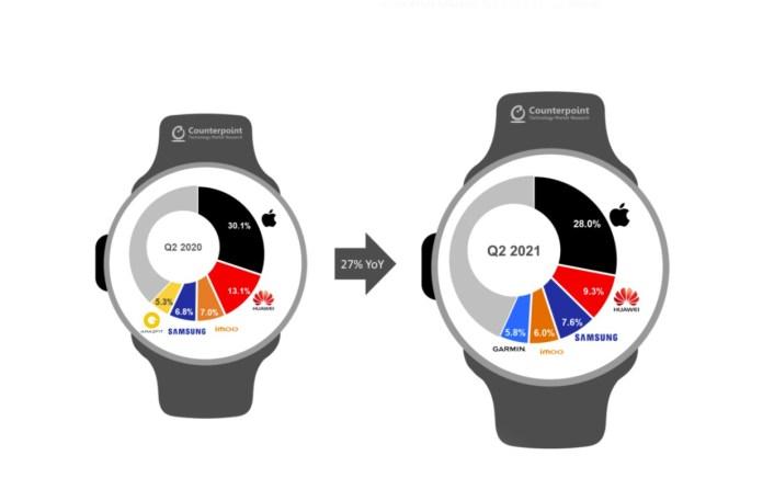 Πρώτη η Apple στα Smartwatches με 100 εκ