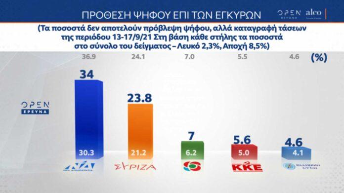 «Ψαλιδίζεται» η διαφορά ΝΔ – ΣΥΡΙΖΑ – Τι ψηφίζουν οι ανεμβολίαστοι