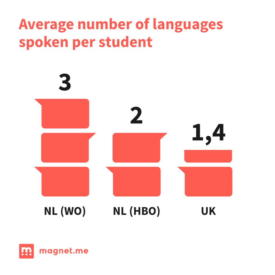 average number of languages spoken per student