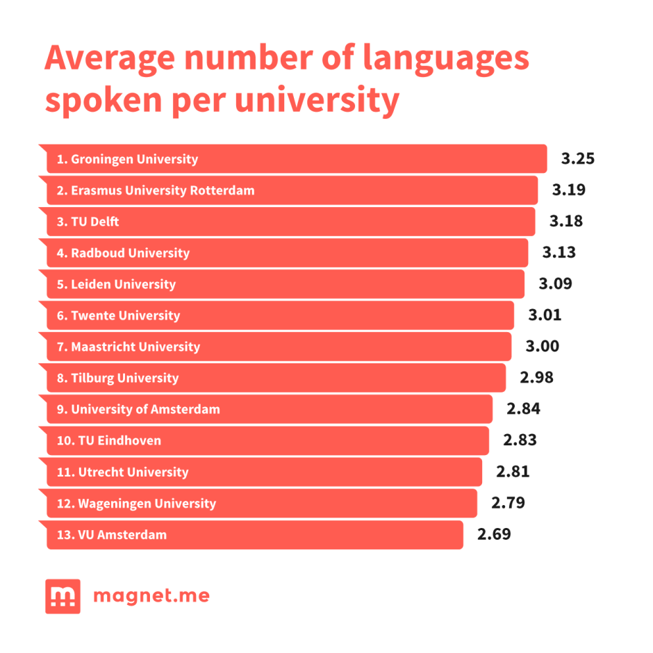 Average number of languages spoken per university