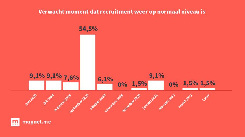 Grafiek 1: recruitment weer op normale niveau