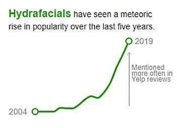 Data according to yelp