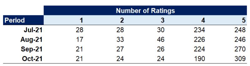 Customer Satisfaction (CSAT) Score Example Data