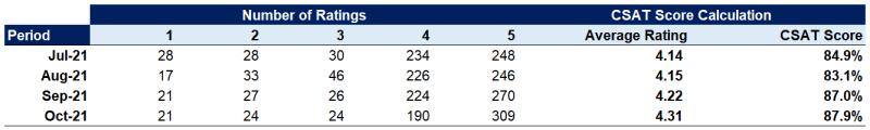 Customer Satisfaction (CSAT) Score Example Calculation
