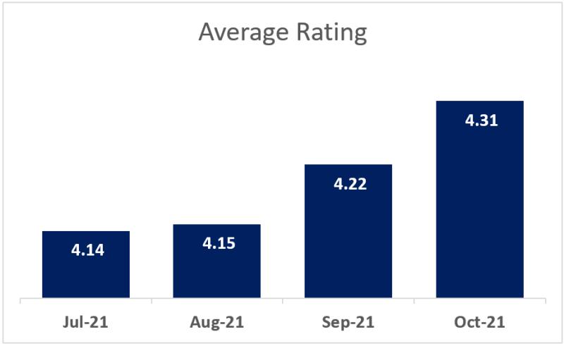 Customer Satisfaction (CSAT) Score Example Average Rating