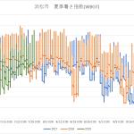 浜松市暑さ指数2019
