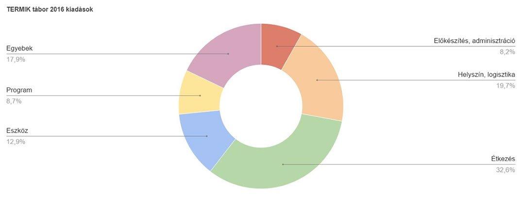 Tábori költségvetés 2016