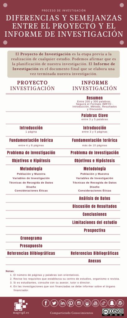 Proyectos vs Informe de investigación