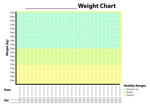 Shaded chart