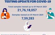 1 मार्च 2021 पर्यंत भारतात 21,76,18,057 कोरोना चाचण्या- ICMR