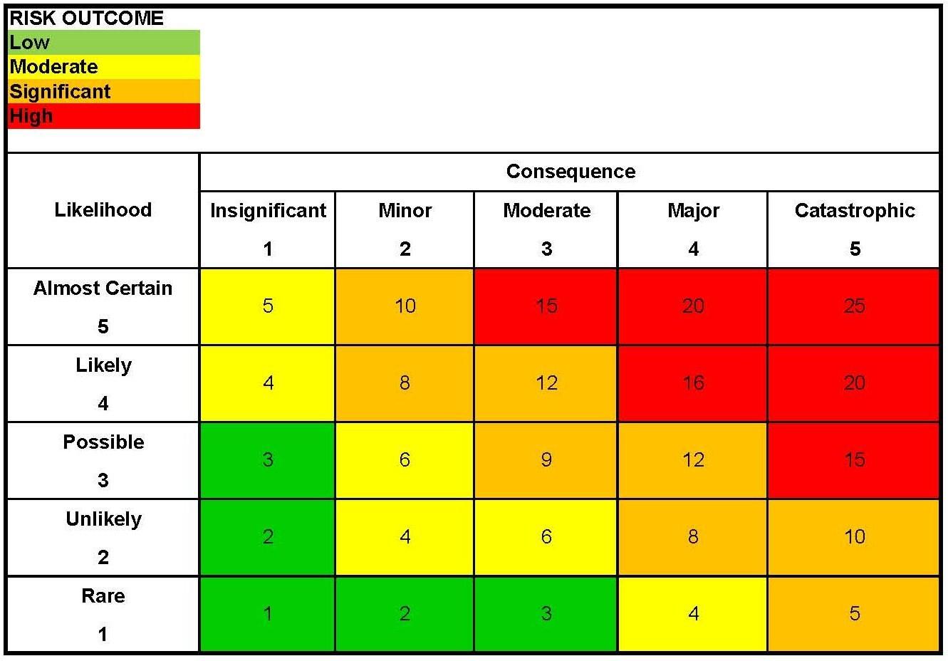 Quantitative Risk Assessment Matrix Pictures To Pin