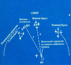 Определение направления Киблы по созвездию южного креста