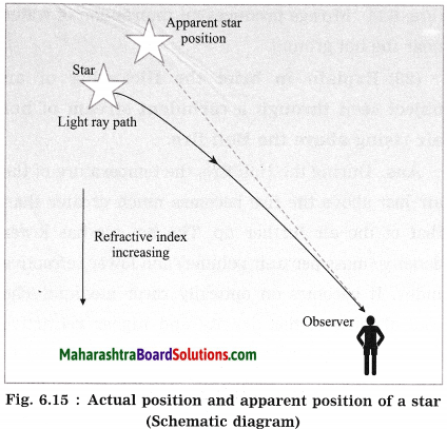 Maharashtra Board Class 10 Science Solutions Part 1 Chapter 6 Refraction of Light 20