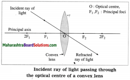 Maharashtra Board Class 10 Science Solutions Part 1 Chapter 7 Lenses 20