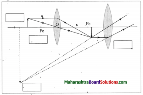 Maharashtra Board Class 10 Science Solutions Part 1 Chapter 7 Lenses 57