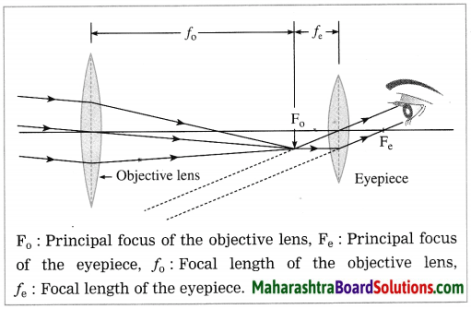 Maharashtra Board Class 10 Science Solutions Part 1 Chapter 7 Lenses 7