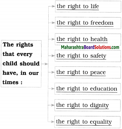 Maharashtra Board Class 10 English Solutions Unit 2.5 Let's March 8