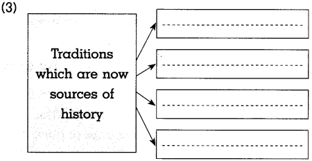 Maharashtra Board Class 10 History Solutions Chapter 1 Working of the Constitution 10
